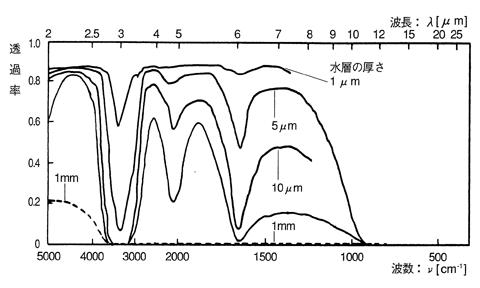 水の吸収係数の波長依存性