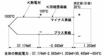 補償導線(+-素線)を逆接続
