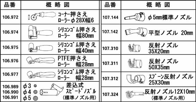 表1 スイス・ライスター社製熱風発生機 NHJ型 ホットジェットS 別売品一覧表