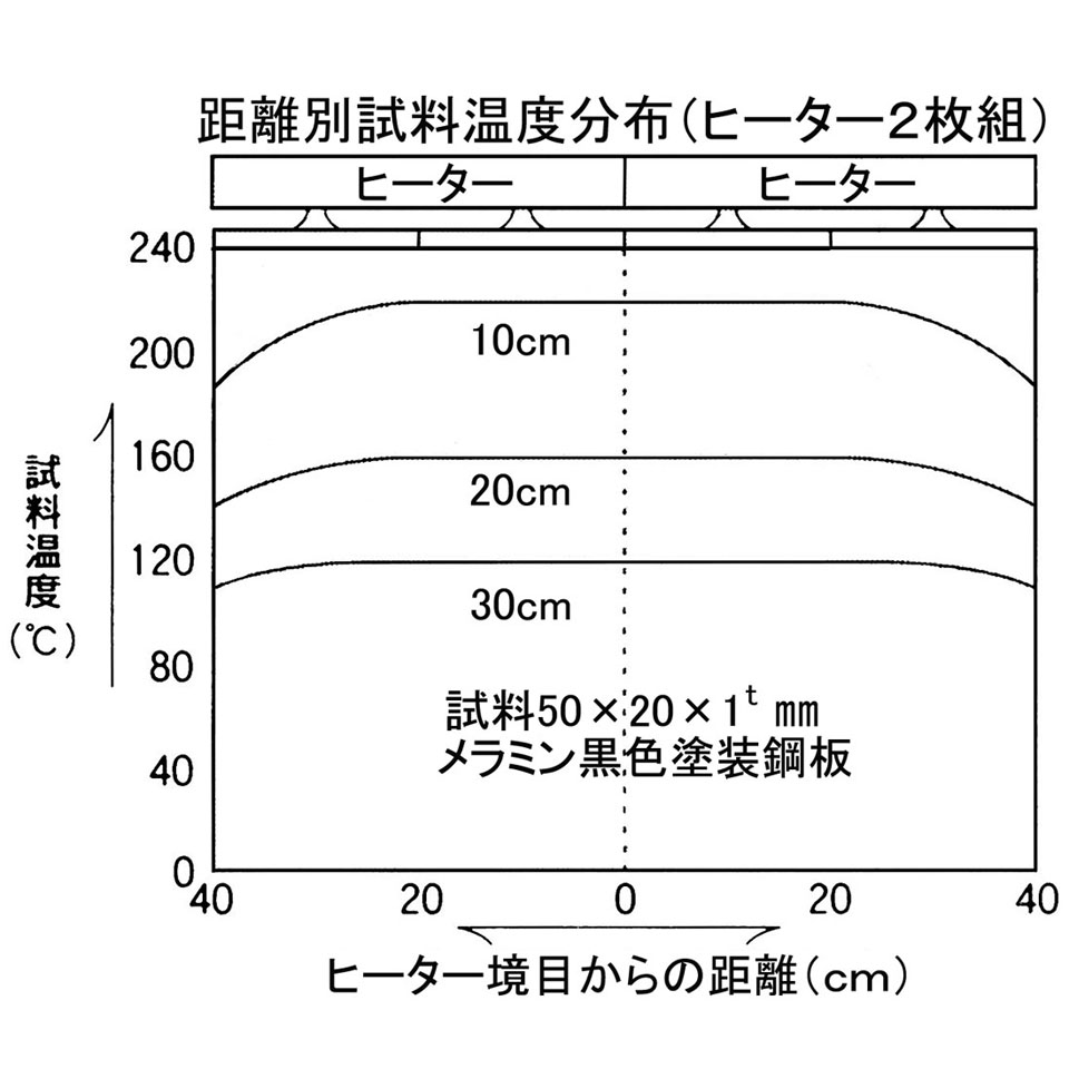 IRP型ヒーター 温度分布図