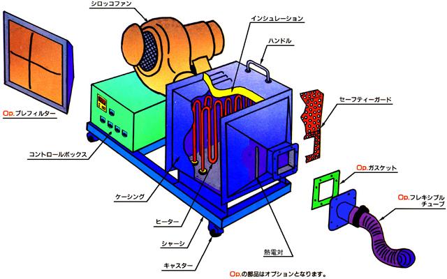 NU型ヒーター オプション