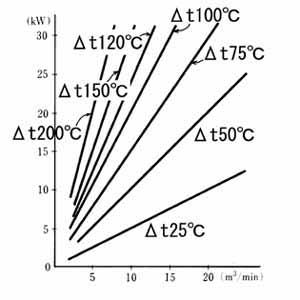 上昇温度Δt℃