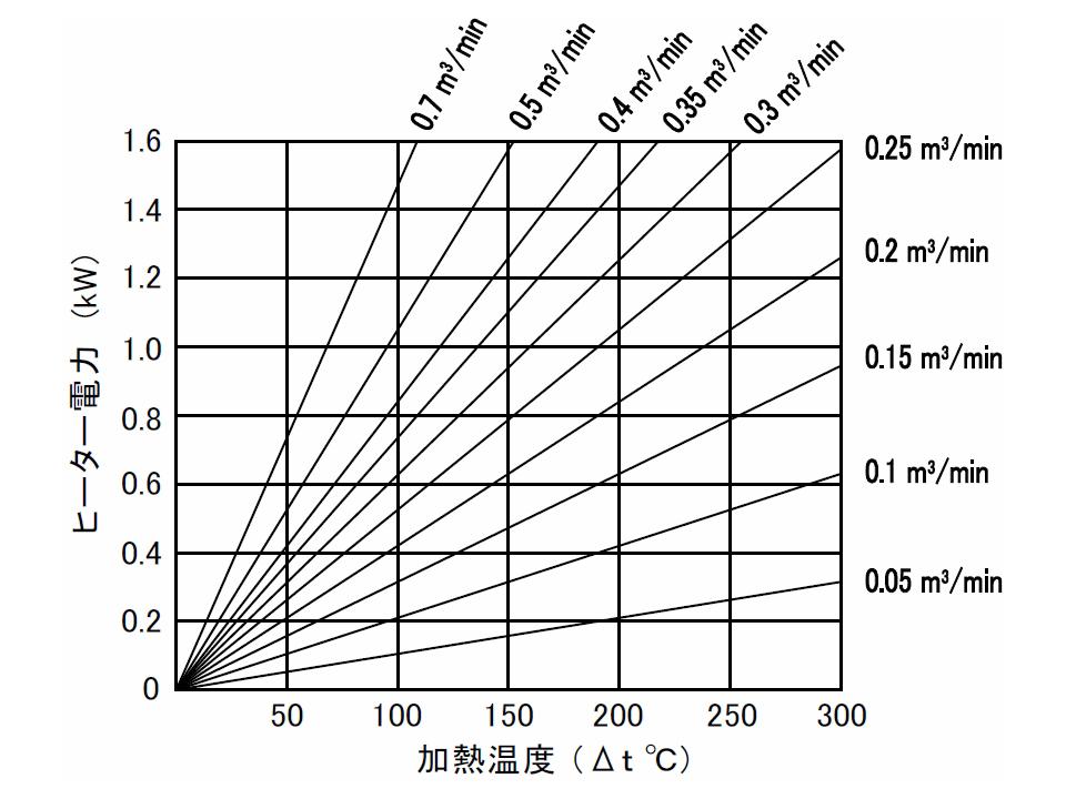 図2 流量・温度・容量関係図