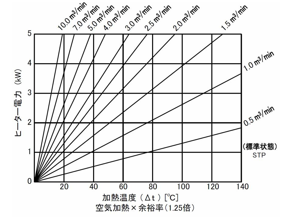 図3 流量・温度・容量関係図