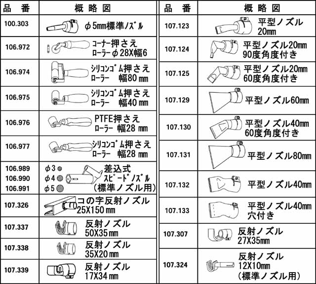 表1 スイス・ライスター社製熱風発生機 NTR型 トリアック 別売品一覧表