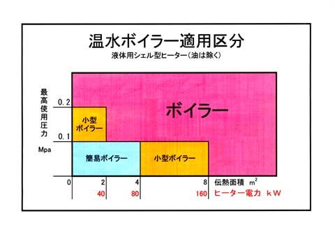 図3 液体加熱シェル型ヒーター 温水ボイラー適用区分