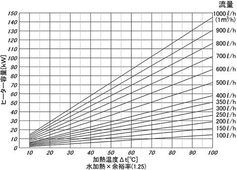 流量・温度・容量関係図