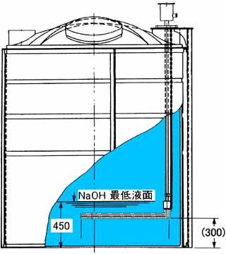 図3 NaOH溶液保温タンク取付例
