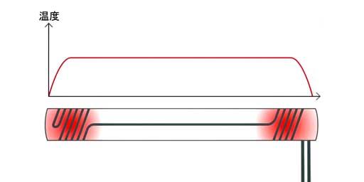 ホットスロットの一定な温度分布