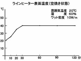 ラインヒーター表面温度(空焼き状態)