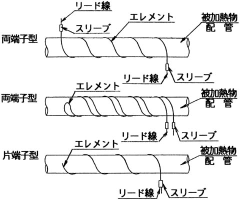 MC型 配管への巻き付け方