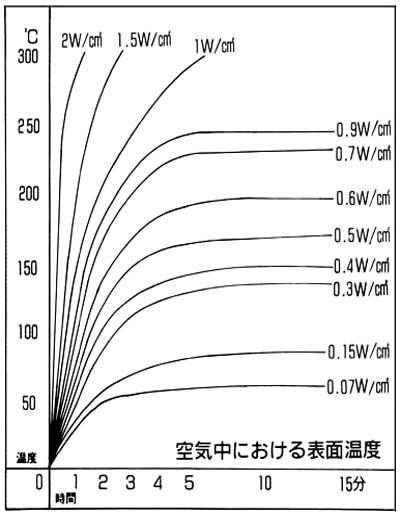 任意のワット密度における通電時間と表面温度