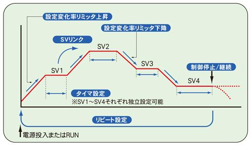 T302制御例